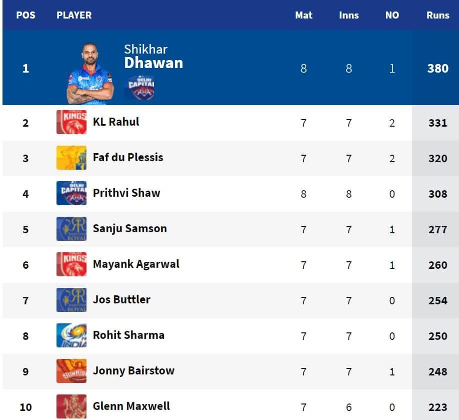 Highest Run Makers of IPL 2021 Before the Covid Break