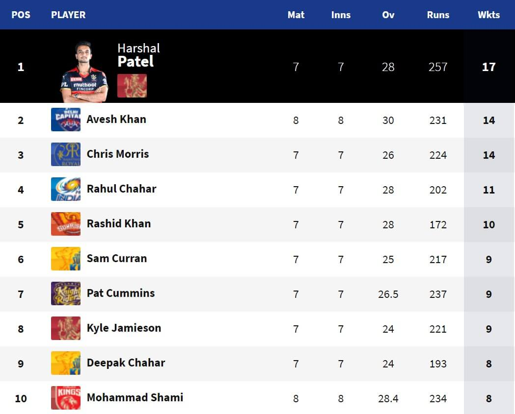 Highest Wicket-Takers of IPL 2021 Before the Covid Break