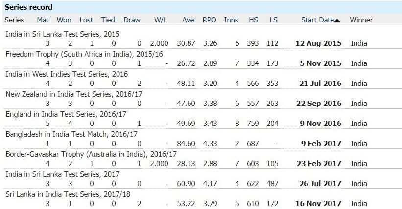 Most Consecutive Series Wins in Test Cricket