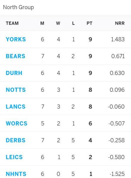 Derbyshire vs Nottinghamshire: June 25, Vitality Blast 2021 Prediction