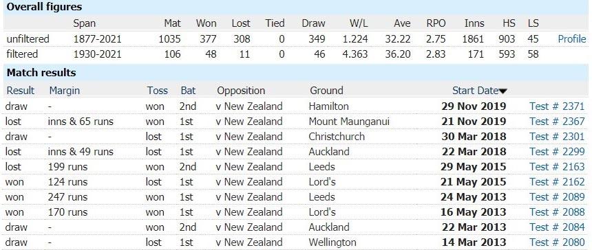 England vs New Zealand: 2nd Test, June 10, 2021, New Zealand Tour of England Match Prediction