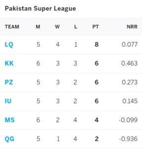 Islamabad United vs Karachi Kings: June 14, PSL 2021 Prediction
