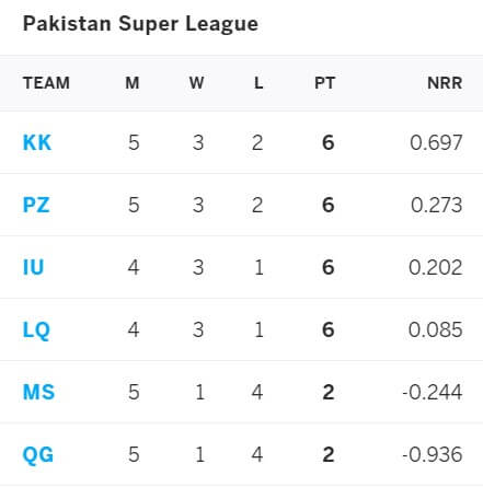 Islamabad United vs Lahore Qalandars: June 9, PSL 2021 Prediction