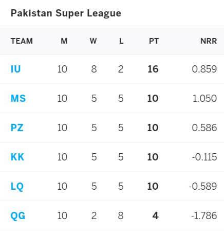 Islamabad United vs Multan Sultans, PSL 2021 Qualifier, June 21
