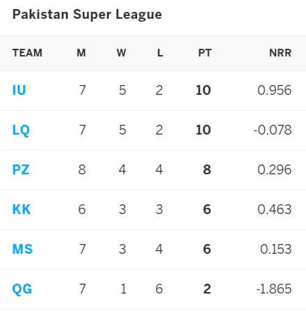 Islamabad United vs Peshawar Zalmi: June 17, PSL 2021 Prediction