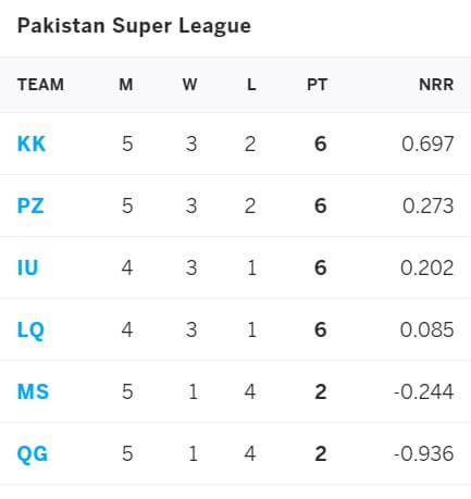 Karachi Kings vs Multan Sultans: June 10, PSL 2021 Prediction