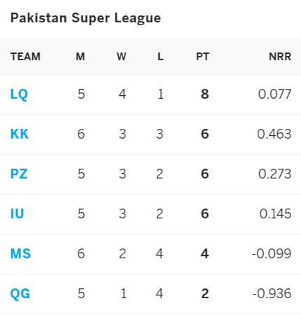 Lahore Qalandars vs Quetta Gladiators: June 15, PSL 2021 Prediction