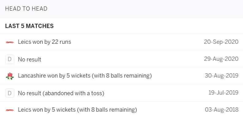 Lancashire vs Leicestershire: June 10, Vitality Blast 2021 Prediction