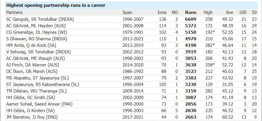 Most 100 Opening Partnerships in ODI Cricket