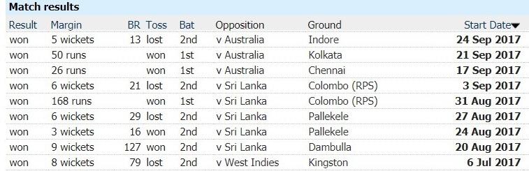 Most Consecutive ODI Wins as Captain