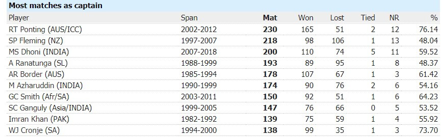Most ODI Matches as Captain