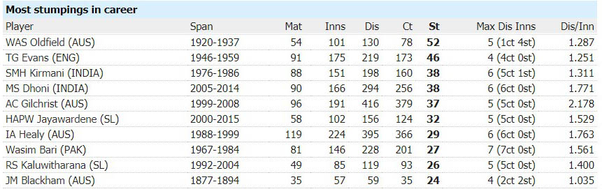 Most Stumpings in Test Cricket