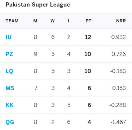 Multan Sultans vs Islamabad United: June 19, PSL 2021 Prediction