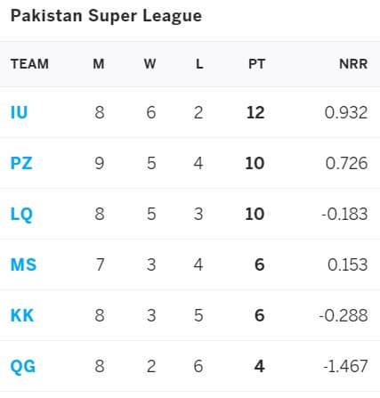 Multan Sultans vs Lahore Qalandars: June 18, PSL 2021 Prediction