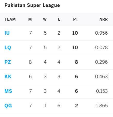 Multan Sultans vs Quetta Gladiators: June 16, PSL 2021 Prediction