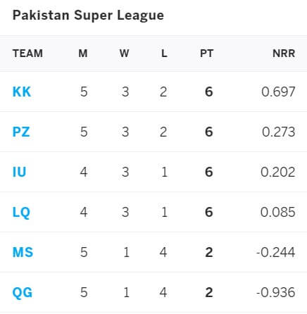 Peshawar Zalmi vs Lahore Qalandars: June 10, PSL 2021 Prediction