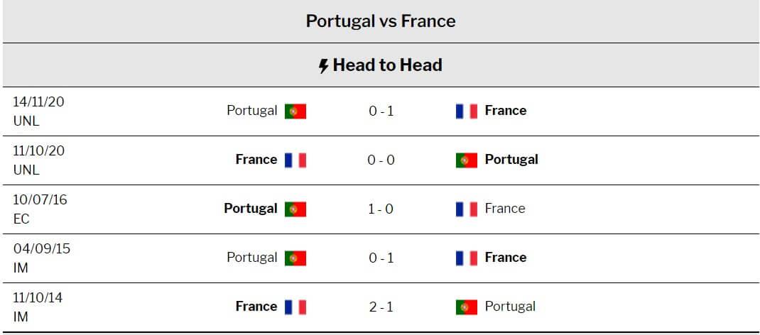 Portugal vs France Match Prediction: June 23, 2021