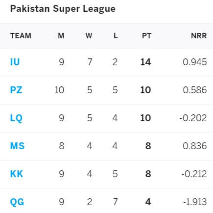 PSL 2021 Prediction: United Will Play Qalandars in Qualifier One