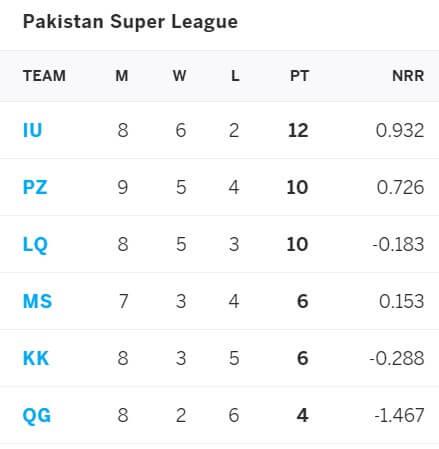 Quetta Gladiators vs Karachi Kings: June 19, PSL 2021 Prediction