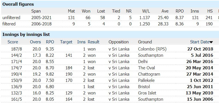 Sri Lanka vs England: 2nd T20, June 24, 2021, Sri Lanka Tour of England Match Prediction