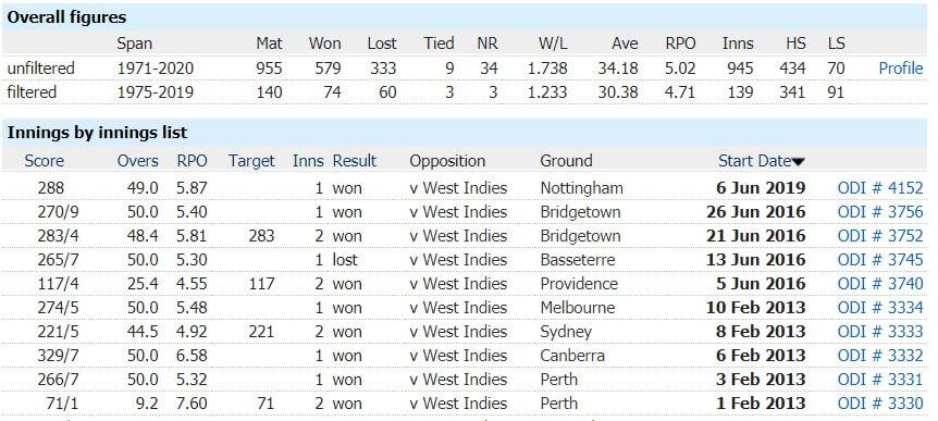 Australia vs West Indies: 1st ODI, July 20, 2021, Australia Tour of West Indies Match Prediction