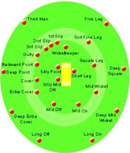 Cricket Fielding Rules