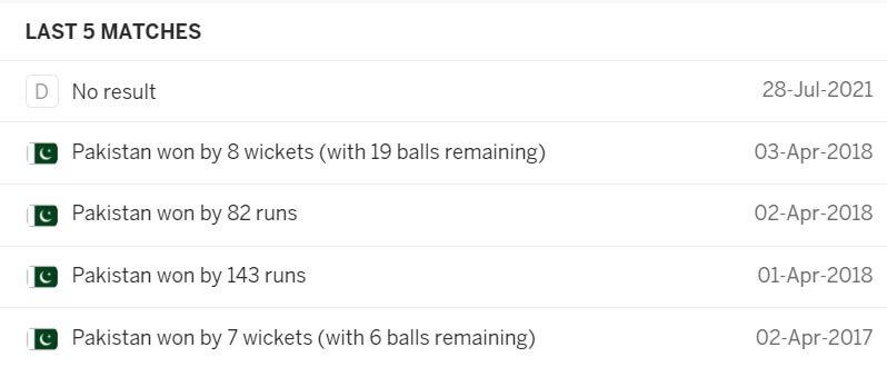 Pakistan vs West Indies: 2nd T20I, July 31, 2021, Pakistan Tour of West Indies Match Prediction