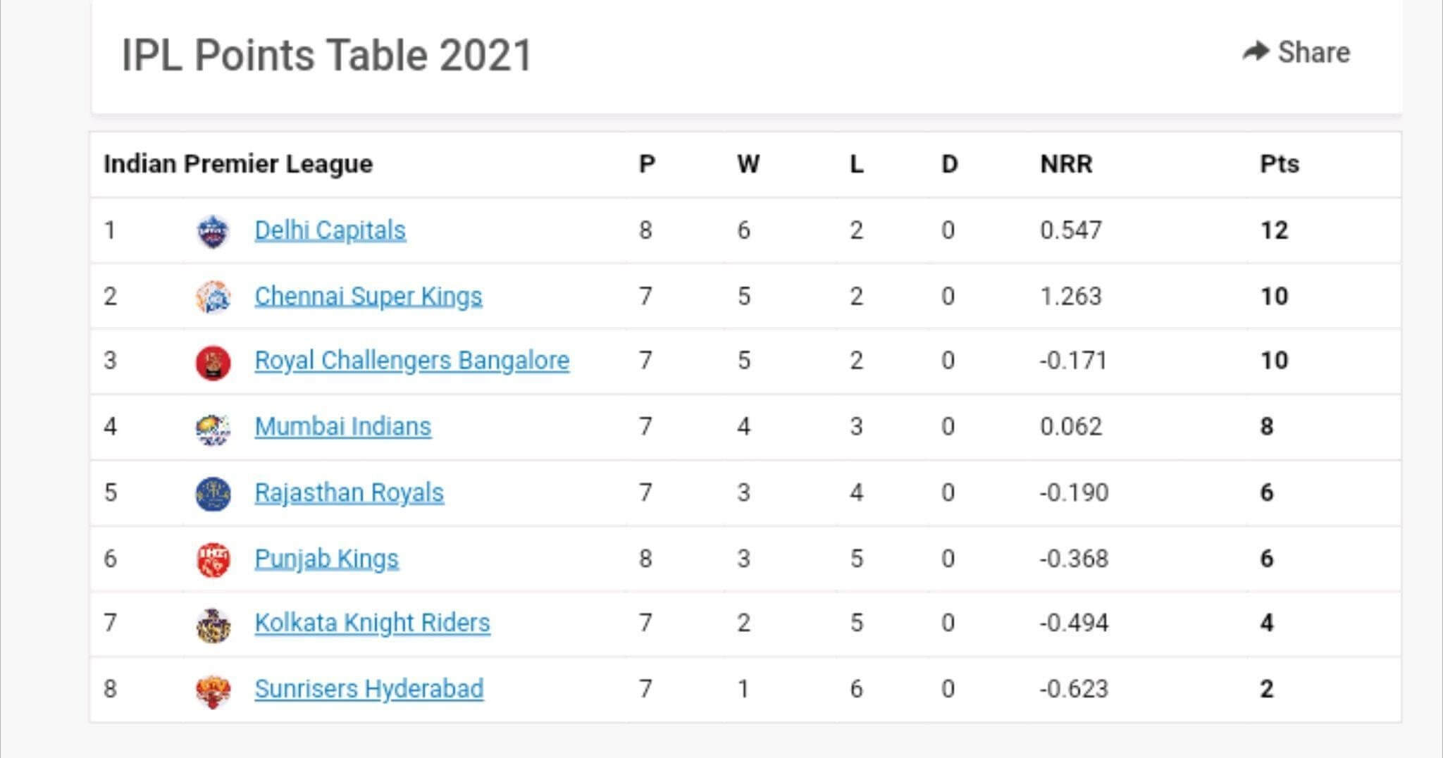 IPL 2021 Points Table and Rankings